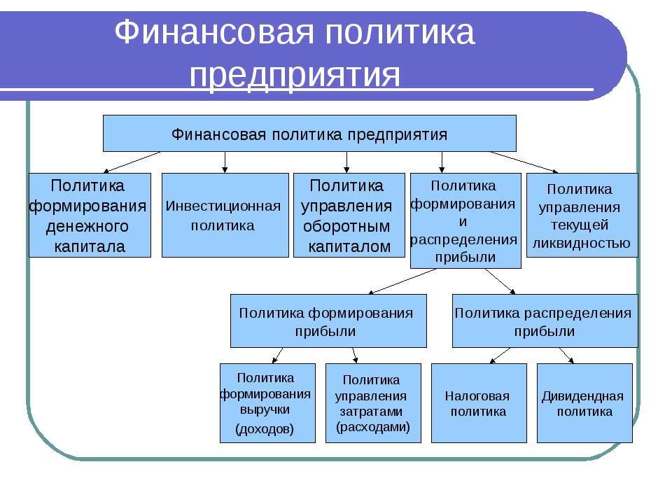 Курсовая работа Долгосрочная финансовая политика предприятия  Краткосрочная финансовая политика предприятия курсовая